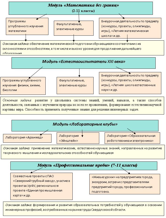 Soderjatelnaya_model